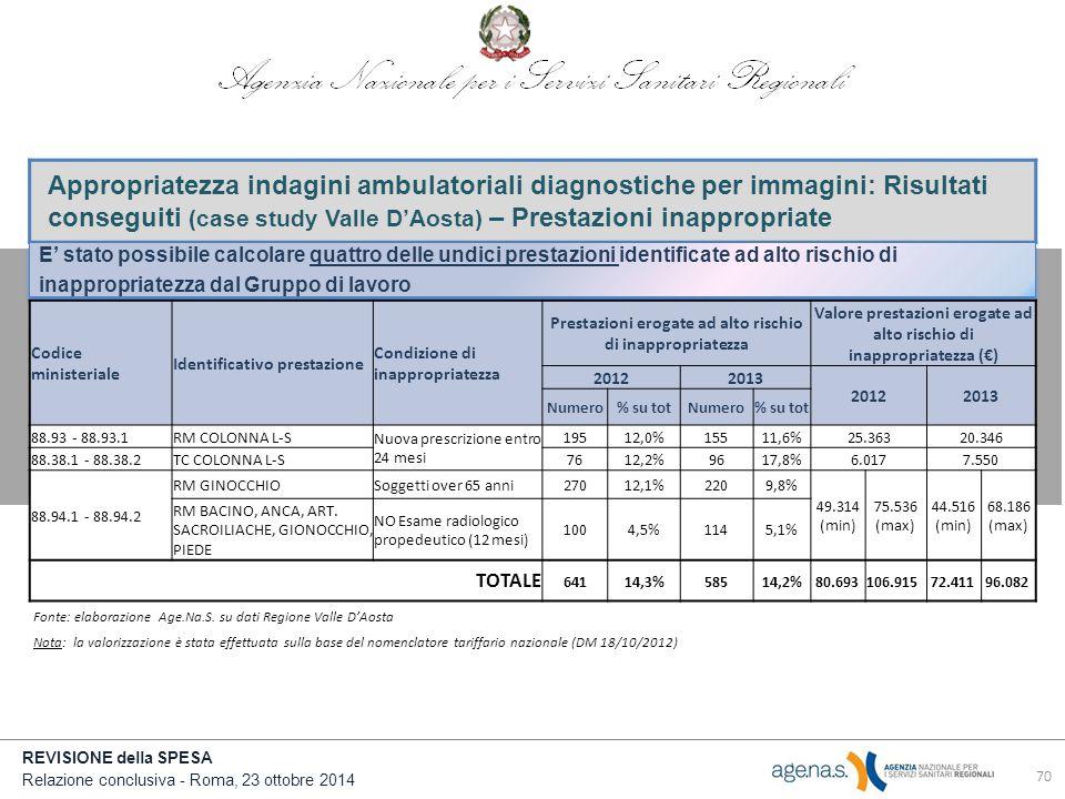 Appropriatezza indagini ambulatoriali diagnostiche per immagini: Risultati conseguiti (case study Valle D'Aosta) – Prestazioni inappropriate