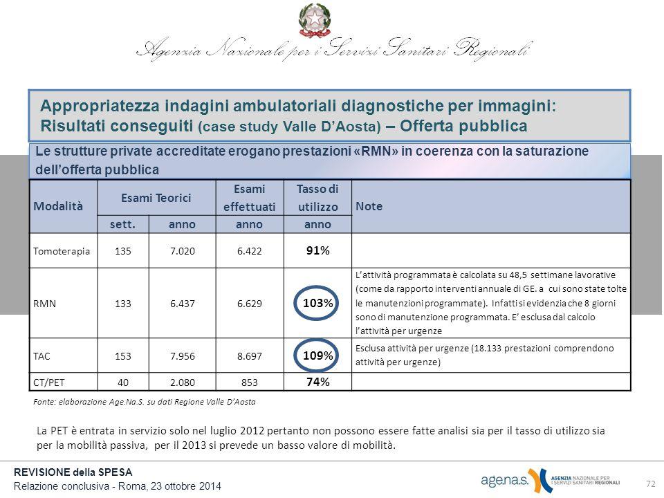 Appropriatezza indagini ambulatoriali diagnostiche per immagini: Risultati conseguiti (case study Valle D'Aosta) – Offerta pubblica