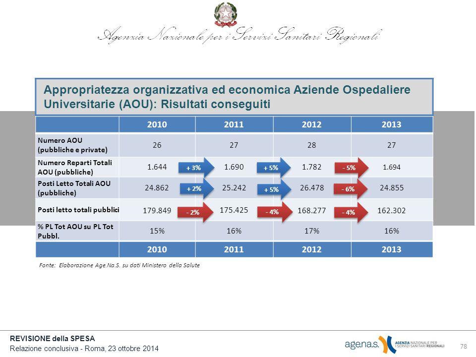 Appropriatezza organizzativa ed economica Aziende Ospedaliere Universitarie (AOU): Risultati conseguiti