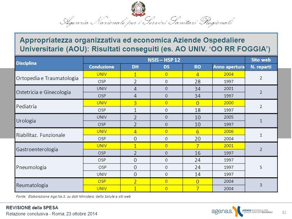 Appropriatezza organizzativa ed economica Aziende Ospedaliere Universitarie (AOU): Risultati conseguiti (es. AO UNIV. 'OO RR FOGGIA')