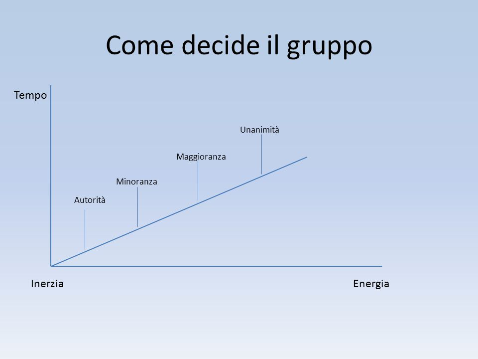 Come decide il gruppo Tempo Inerzia Energia Unanimità Maggioranza