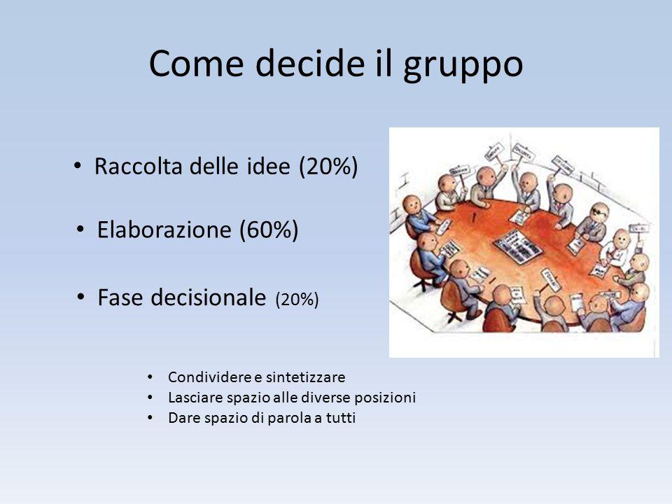 Come decide il gruppo Raccolta delle idee (20%) Elaborazione (60%)