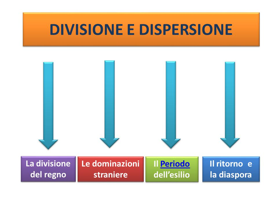 DIVISIONE E DISPERSIONE