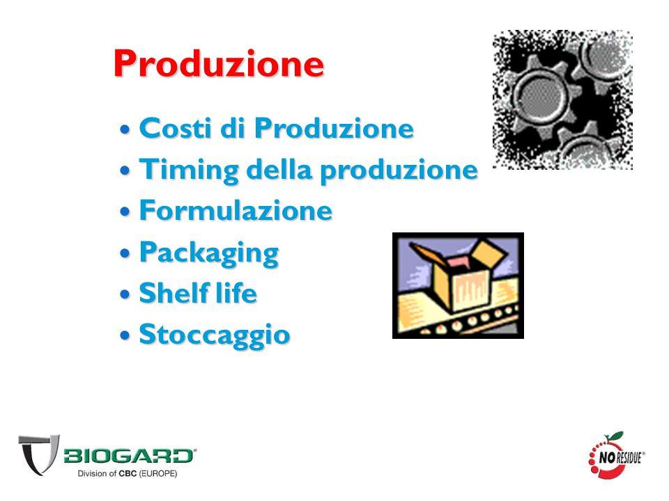 Produzione Costi di Produzione Timing della produzione Formulazione