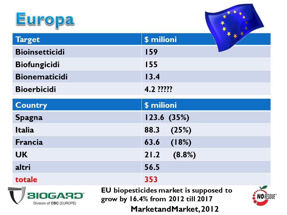 Europa Target $ milioni Bioinsetticidi 159 Biofungicidi 155