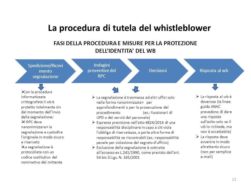 FASI DELLA PROCEDURA E MISURE PER LA PROTEZIONE DELL'IDENTITA' DEL WB