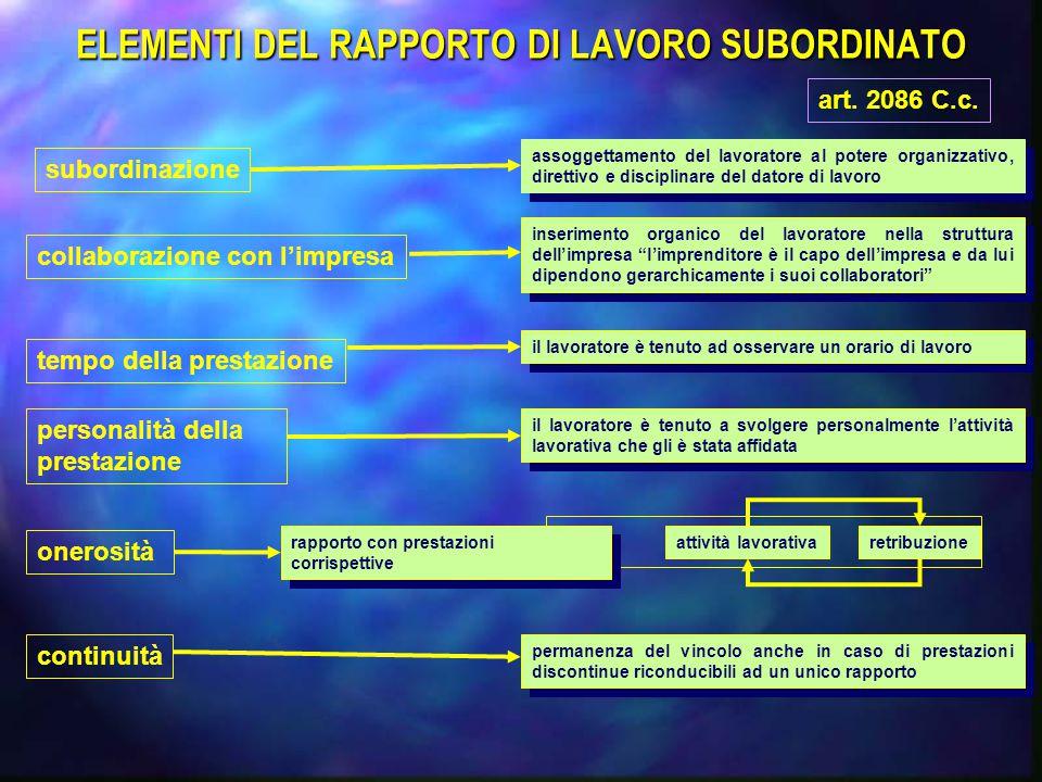 ELEMENTI DEL RAPPORTO DI LAVORO SUBORDINATO