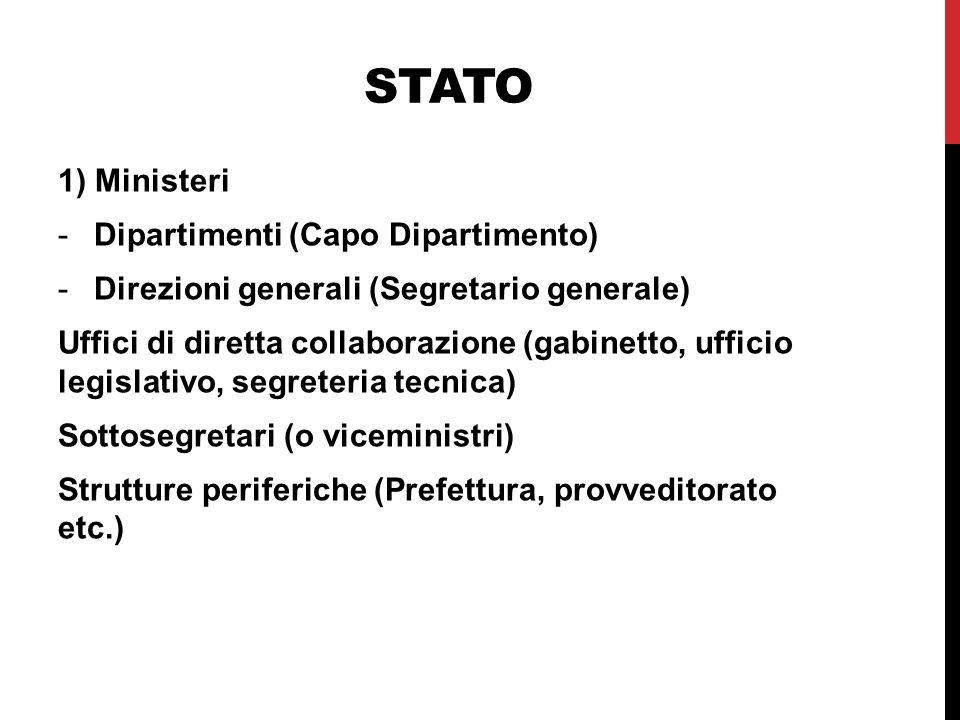 Stato 1) Ministeri Dipartimenti (Capo Dipartimento)