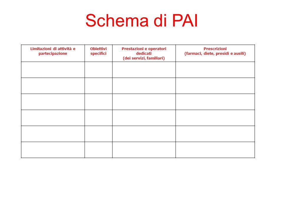 Schema di PAI Limitazioni di attività e partecipazione Obiettivi