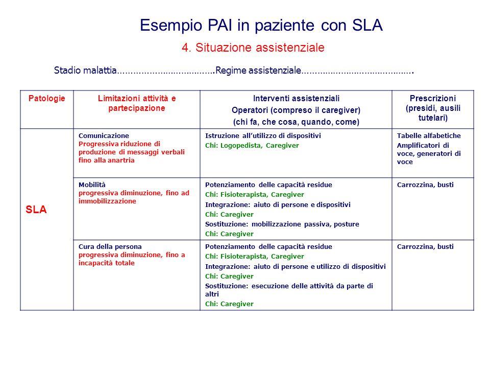 Esempio PAI in paziente con SLA