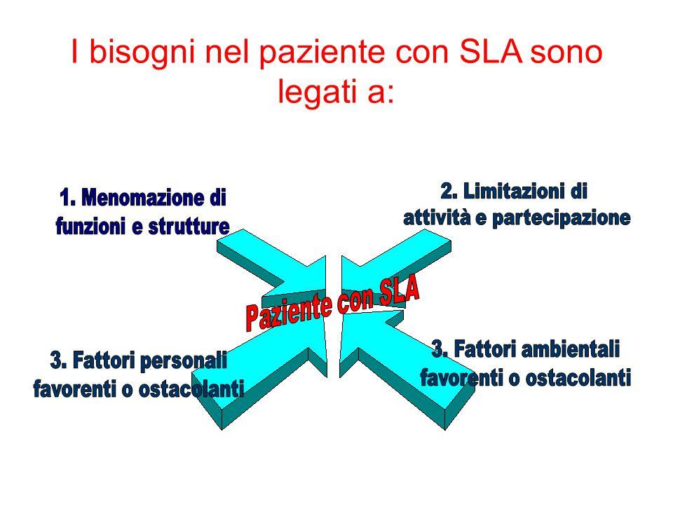 I bisogni nel paziente con SLA sono legati a: