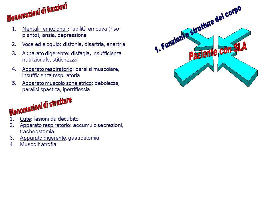 Paziente con SLA 1. Funzioni e strutture del corpo