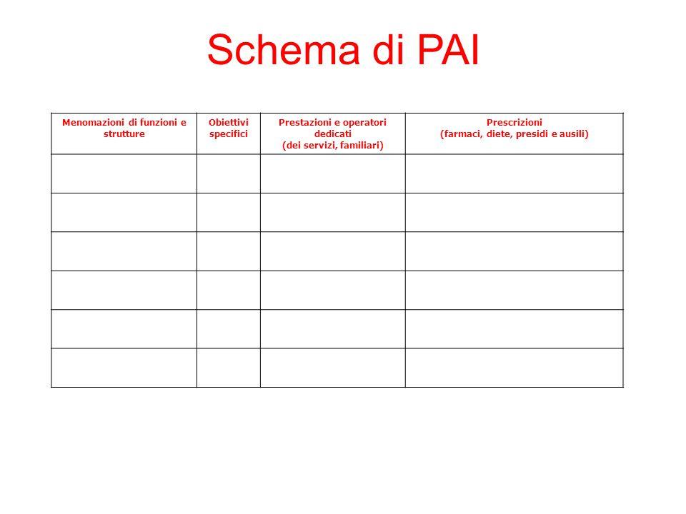 Schema di PAI Menomazioni di funzioni e strutture Obiettivi specifici