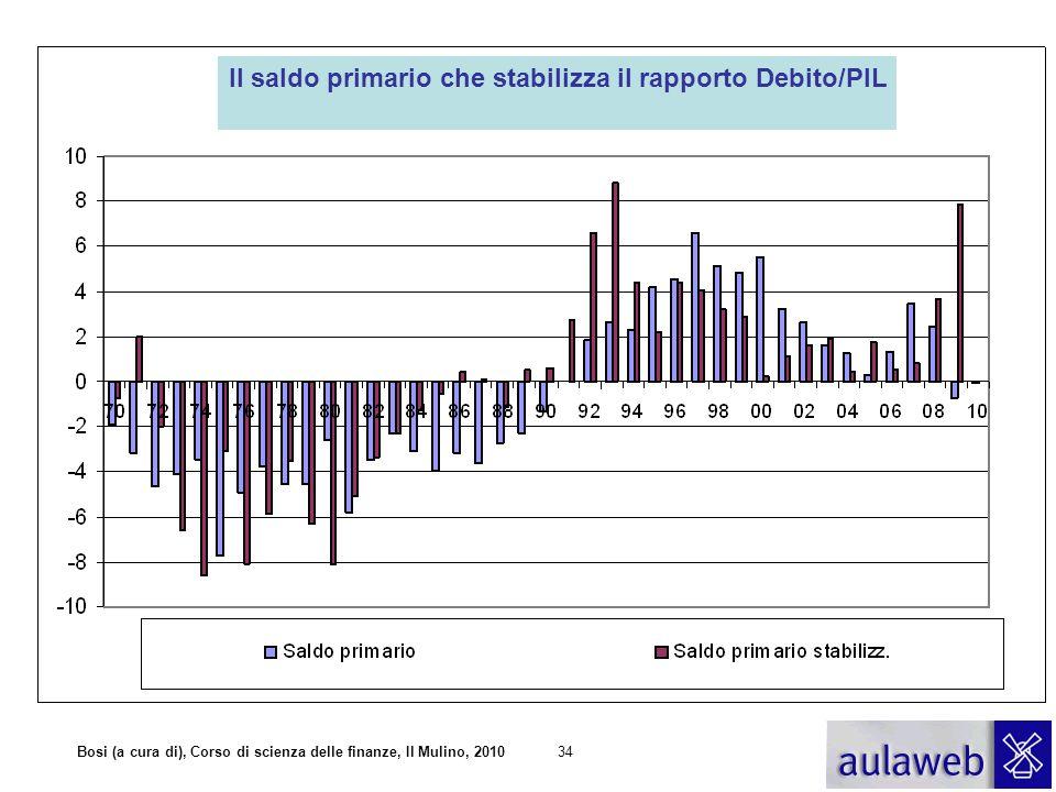 Il saldo primario che stabilizza il rapporto Debito/PIL