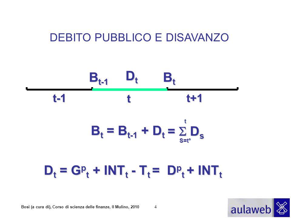 DEBITO PUBBLICO E DISAVANZO