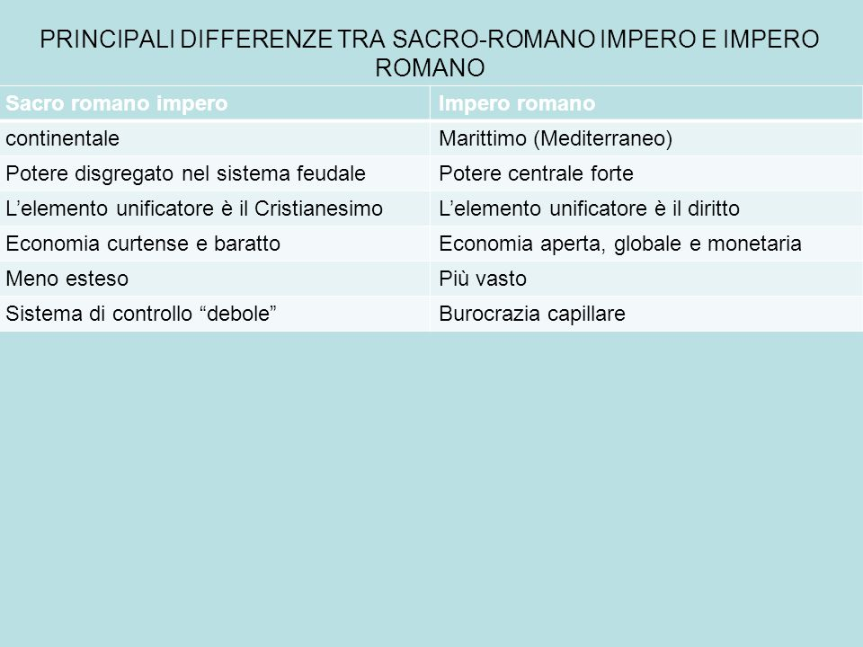 PRINCIPALI DIFFERENZE TRA SACRO-ROMANO IMPERO E IMPERO ROMANO