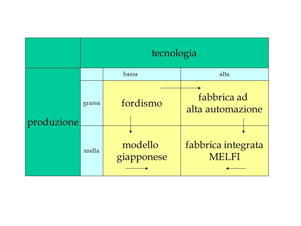 tecnologia produzione fordismo fabbrica ad alta automazione modello