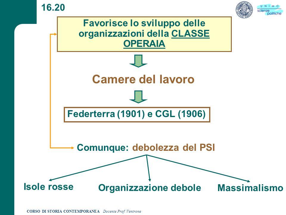 Favorisce lo sviluppo delle organizzazioni della CLASSE OPERAIA