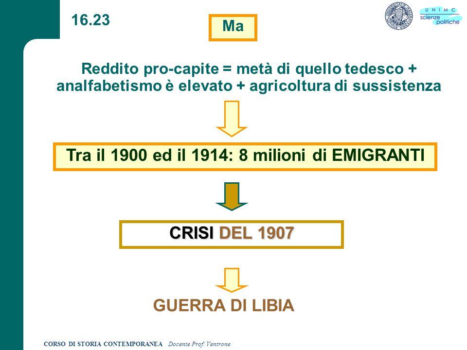 Tra il 1900 ed il 1914: 8 milioni di EMIGRANTI