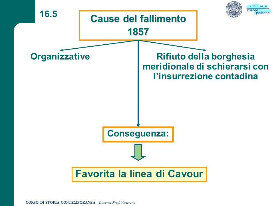 Favorita la linea di Cavour
