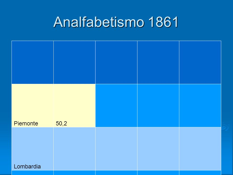 Analfabetismo 1861 Piemonte 50,2 Lombardia Liguria Emilia R.
