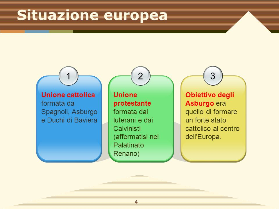 Situazione europea 1. 2. 3. Unione cattolica formata da Spagnoli, Asburgo e Duchi di Baviera.