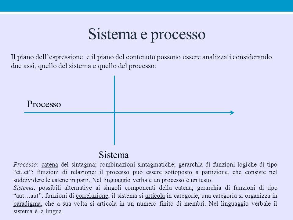 Sistema e processo Processo Sistema