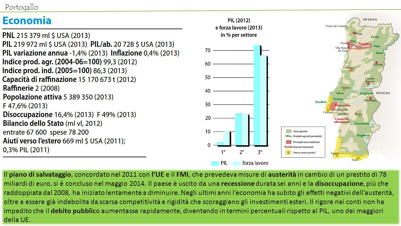 Il piano di salvataggio, concordato nel 2011 con l'UE e il FMI, che prevedeva misure di austerità in cambio di un prestito di 78 miliardi di euro, si è concluso nel maggio 2014.