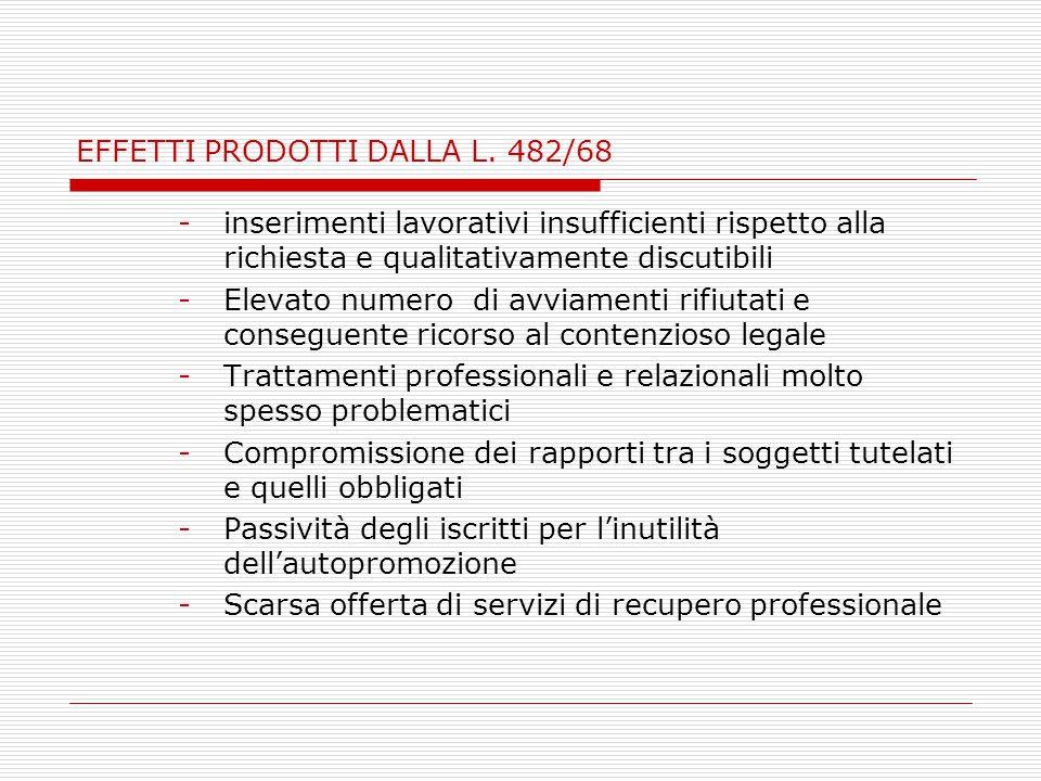 EFFETTI PRODOTTI DALLA L. 482/68