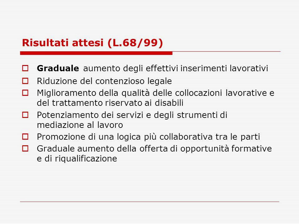 Risultati attesi (L.68/99) Graduale aumento degli effettivi inserimenti lavorativi. Riduzione del contenzioso legale.