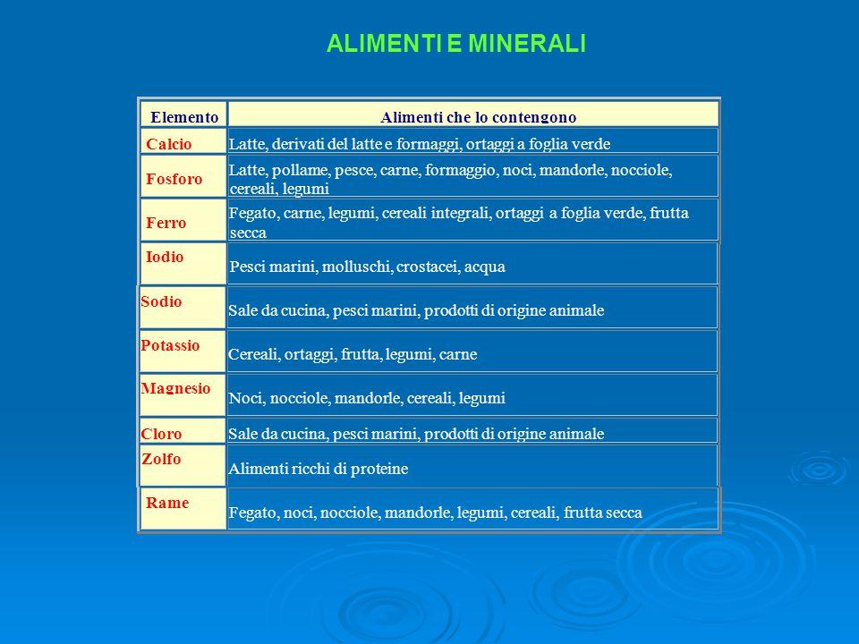 ALIMENTI E MINERALI Elemento Alimenti che lo contengono Calcio