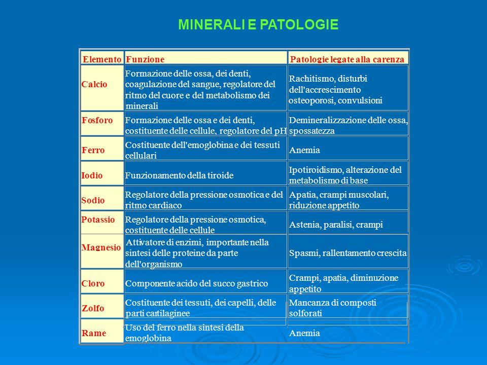 MINERALI E PATOLOGIE Elemento Funzione Patologie legate alla carenza