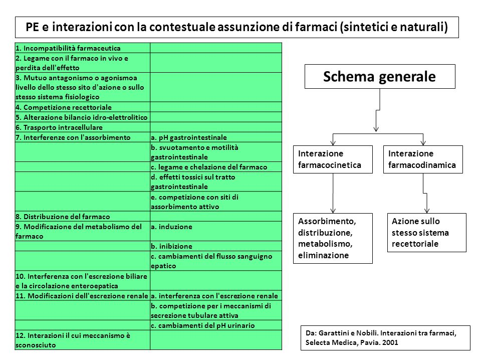 PE e interazioni con la contestuale assunzione di farmaci (sintetici e naturali)