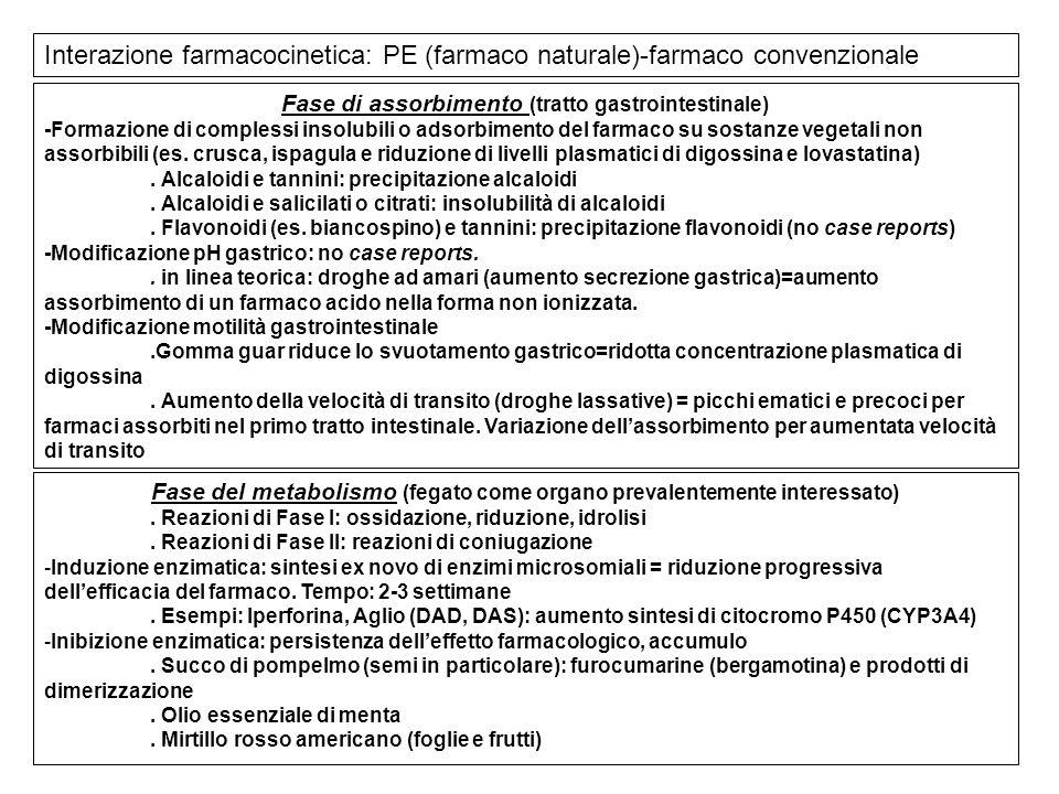 Interazione farmacocinetica: PE (farmaco naturale)-farmaco convenzionale