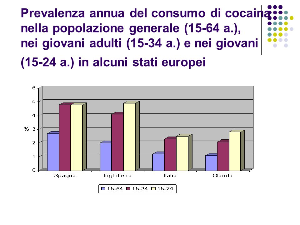 Prevalenza annua del consumo di cocaina nella popolazione generale (15-64 a.), nei giovani adulti (15-34 a.) e nei giovani (15-24 a.) in alcuni stati europei