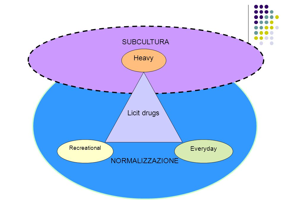 SUBCULTURA Licit drugs Recreational Heavy Everyday NORMALIZZAZIONE