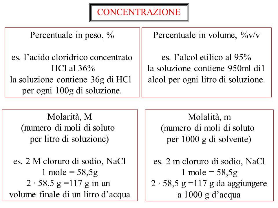 es. l'acido cloridrico concentrato HCl al 36%