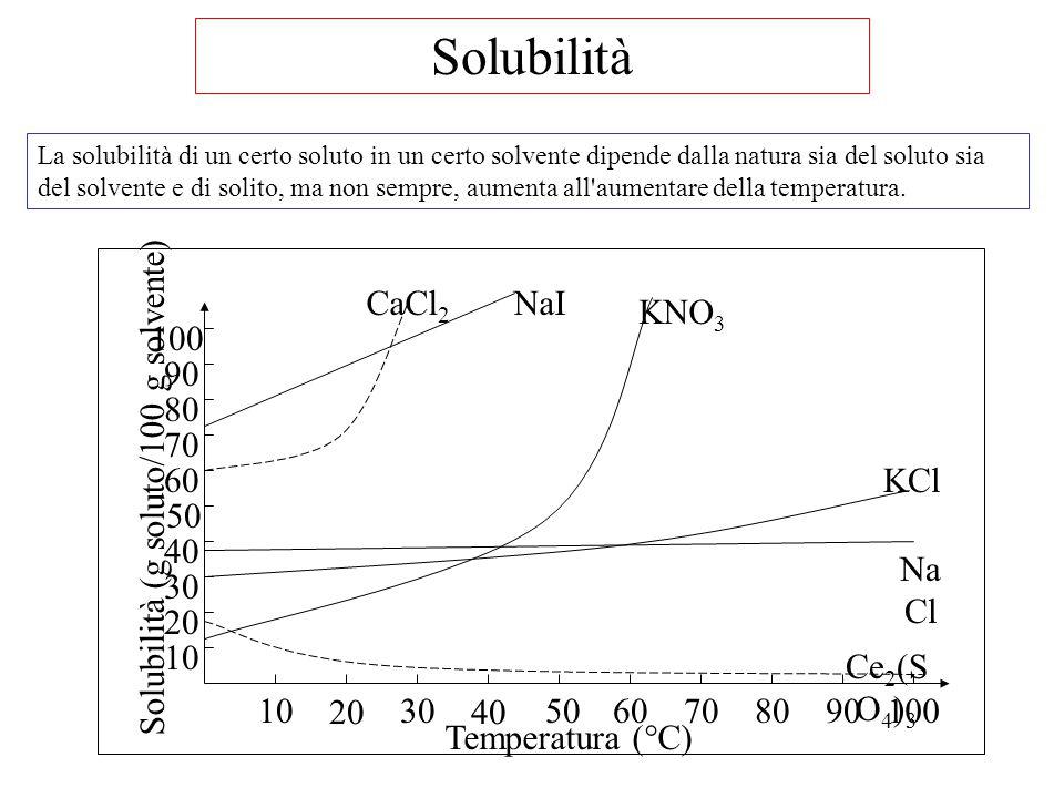 Solubilità (g soluto/100 g solvente)