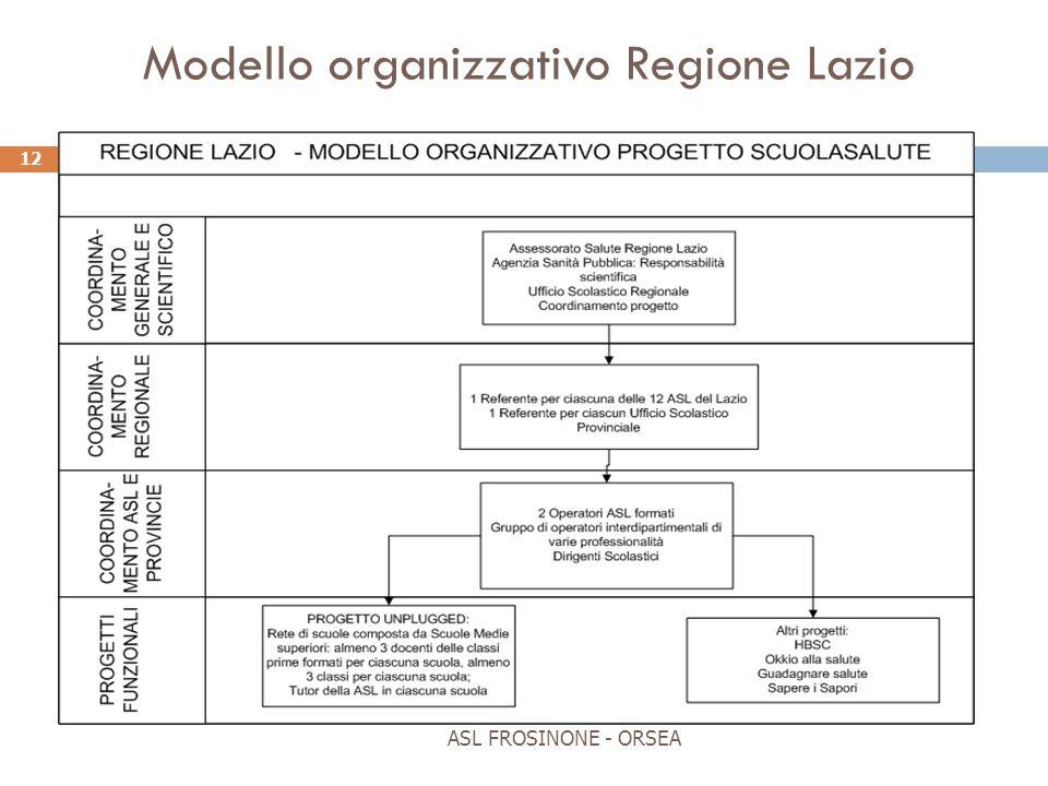 Modello organizzativo Regione Lazio