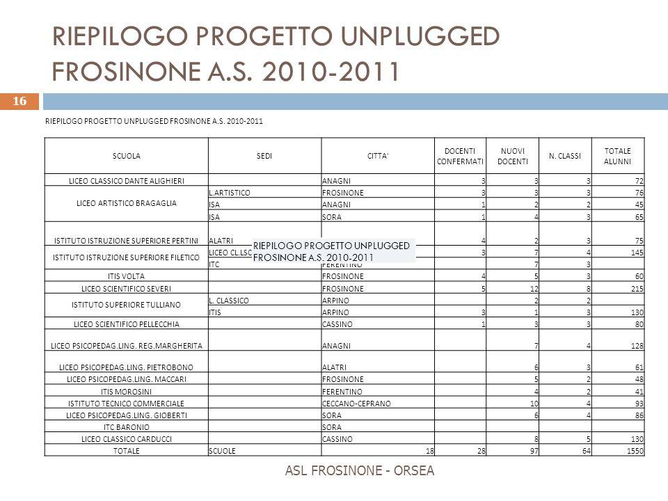 RIEPILOGO PROGETTO UNPLUGGED FROSINONE A.S. 2010-2011
