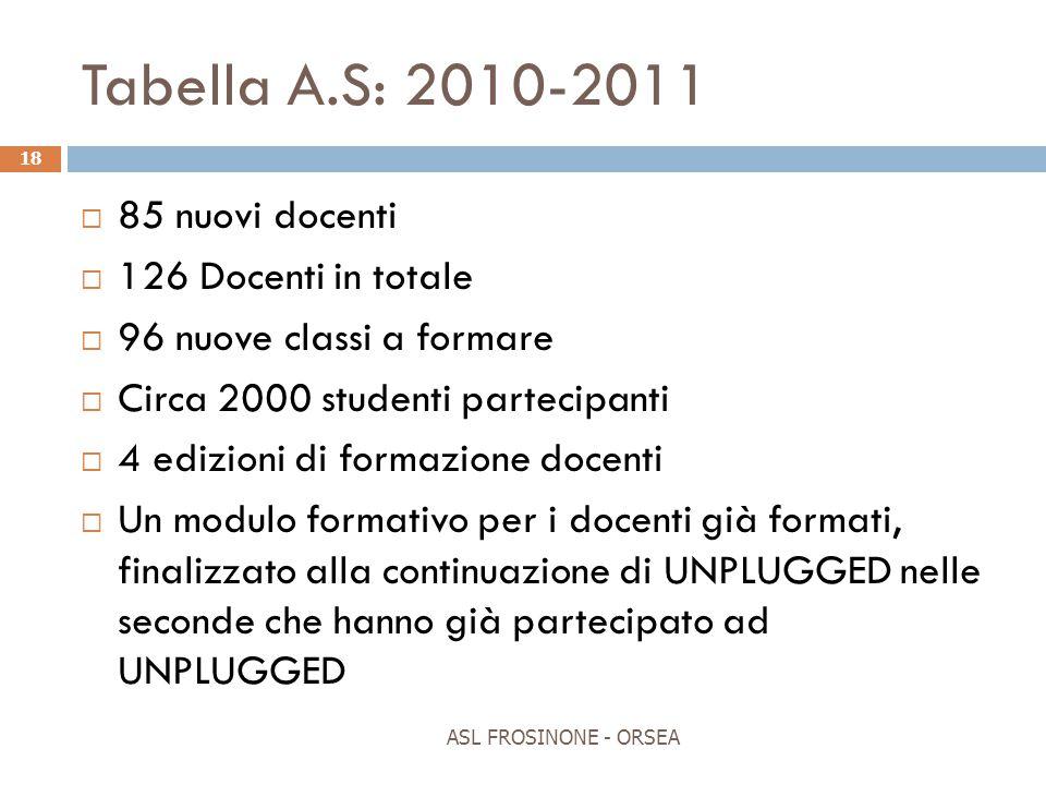 Tabella A.S: 2010-2011 85 nuovi docenti 126 Docenti in totale
