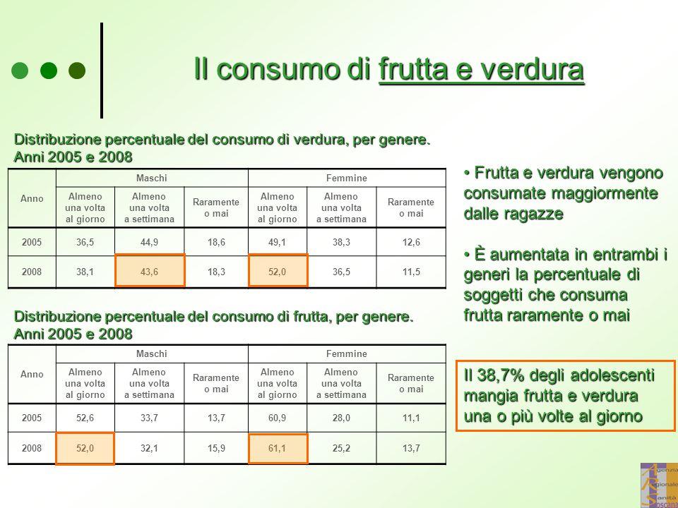 Il consumo di frutta e verdura