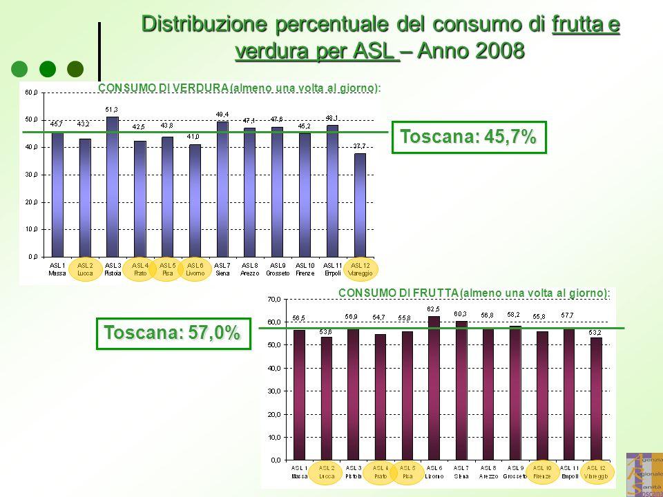 Distribuzione percentuale del consumo di frutta e verdura per ASL – Anno 2008
