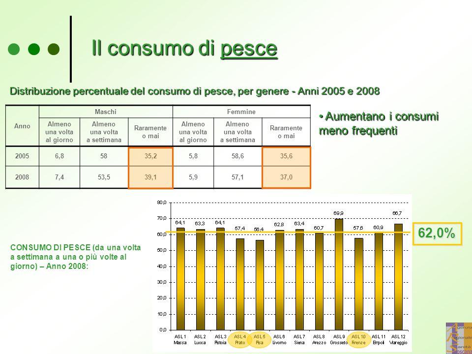 Il consumo di pesce 62,0% Aumentano i consumi meno frequenti