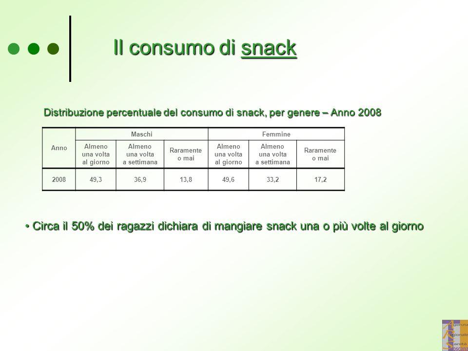 Il consumo di snack Distribuzione percentuale del consumo di snack, per genere – Anno 2008. Anno. Maschi.