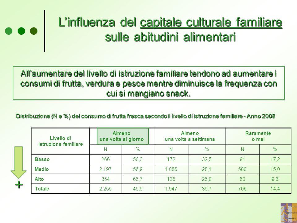 L'influenza del capitale culturale familiare sulle abitudini alimentari