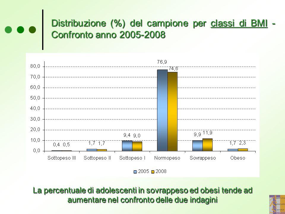 Distribuzione (%) del campione per classi di BMI - Confronto anno 2005-2008