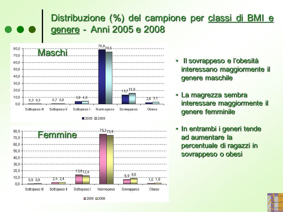 Distribuzione (%) del campione per classi di BMI e genere - Anni 2005 e 2008
