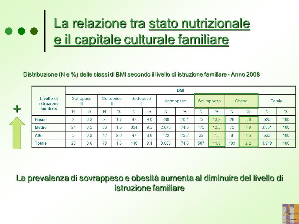 La relazione tra stato nutrizionale e il capitale culturale familiare