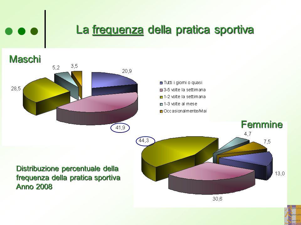 La frequenza della pratica sportiva